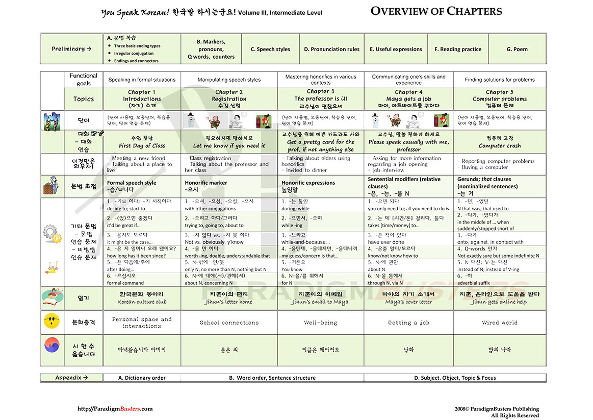 ysk3-toc Table Of Contents Formatting Examples on table of content style, cover page formatting, table of contence,